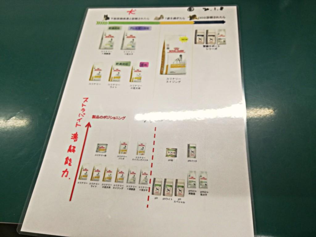 ロイヤルカナンの食事療法食のpHコントロールシリーズがユリナリーに名称変更